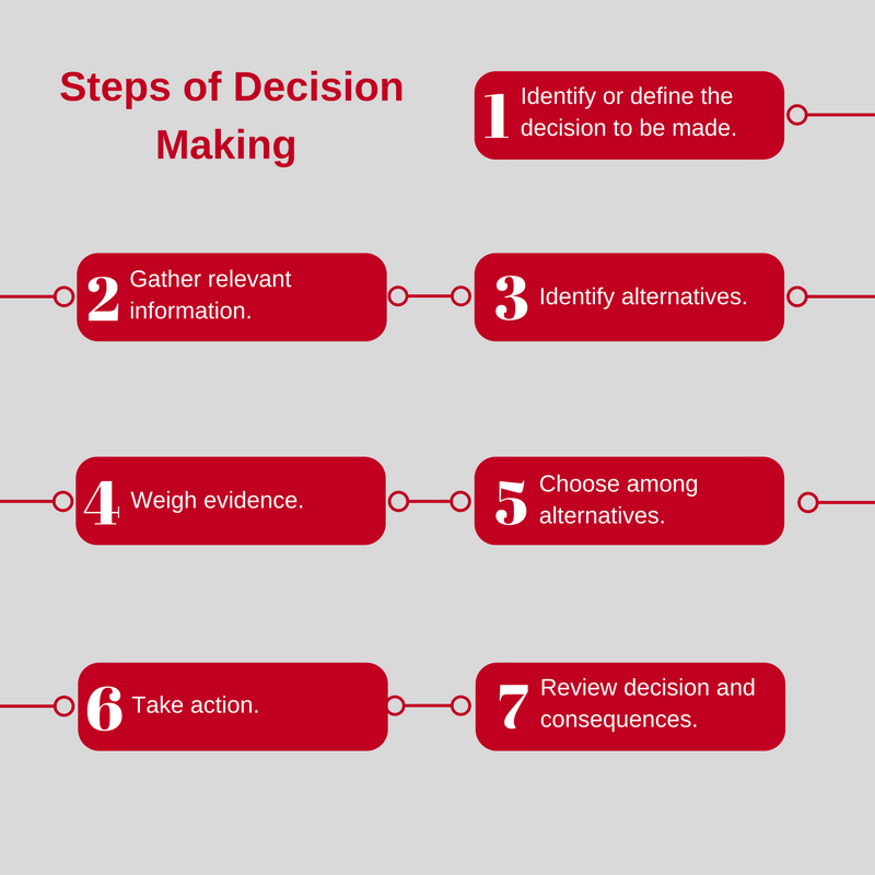 process problem solving decision making team essay Thoughts on leadership: how important is decision-making  vision drive and  determination problem-solving ability and the all-important decision-making  ability  the object of this essay is to get management to begin thinking or  rethinking their ideas concerning one aspect of leadership: the decision-making  process.