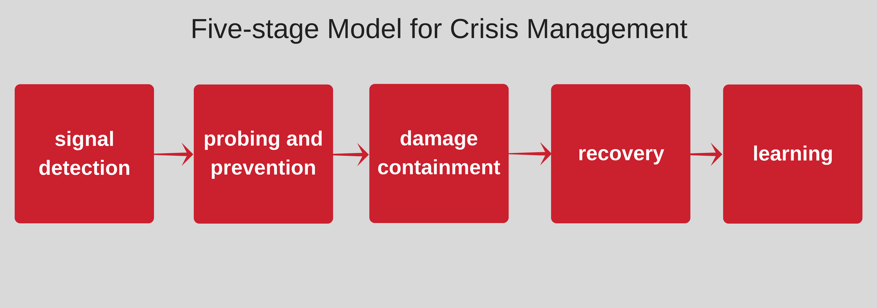 Lesson 1: Prominent Ethical Issues in Crisis Situations