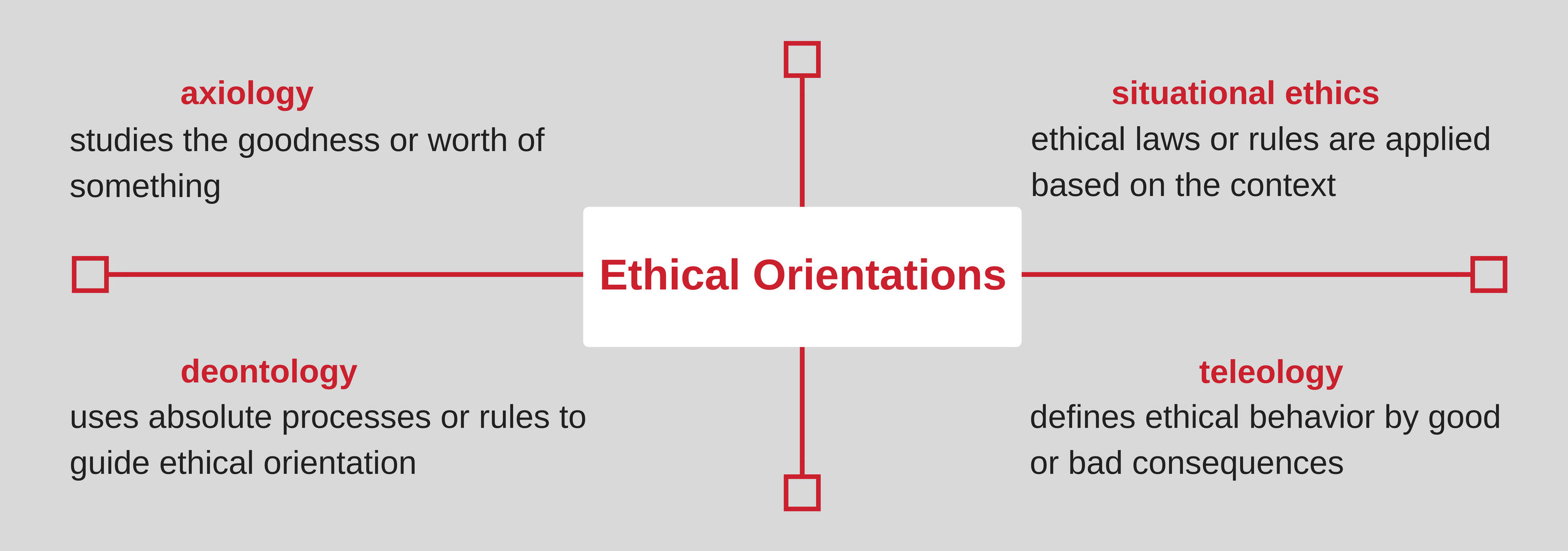 Lesson 1: Mind the Gap: Key Ethical Principles for Ethical