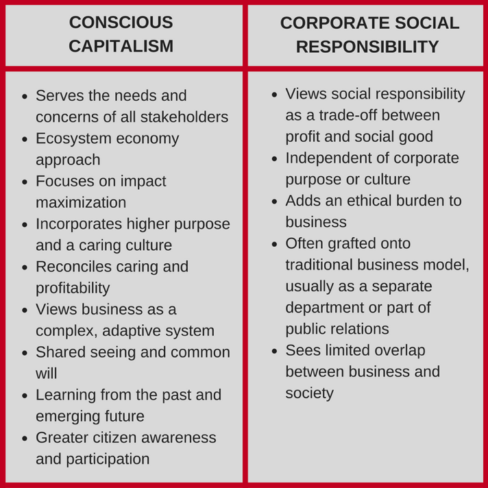 timberland s model of corporate social responsibility case Corporate social responsibility: a case study halal's return on resource model of corporate performance corporate social responsibility becomes.